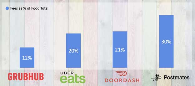 Food Delivery Fee % of Total